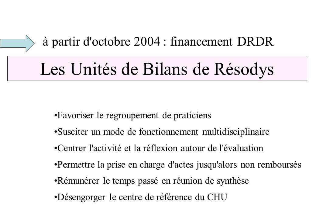 à partir d'octobre 2004 : financement DRDR Les Unités de Bilans de Résodys Favoriser le regroupement de praticiens Susciter un mode de fonctionnement
