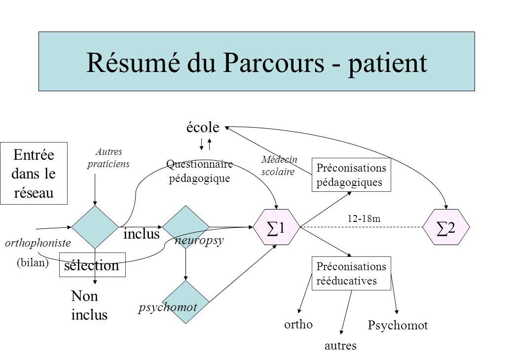 Résumé du Parcours - patient Entrée dans le réseau 1 orthophoniste Autres praticiens Non inclus sélection neuropsy psychomot Questionnaire pédagogique