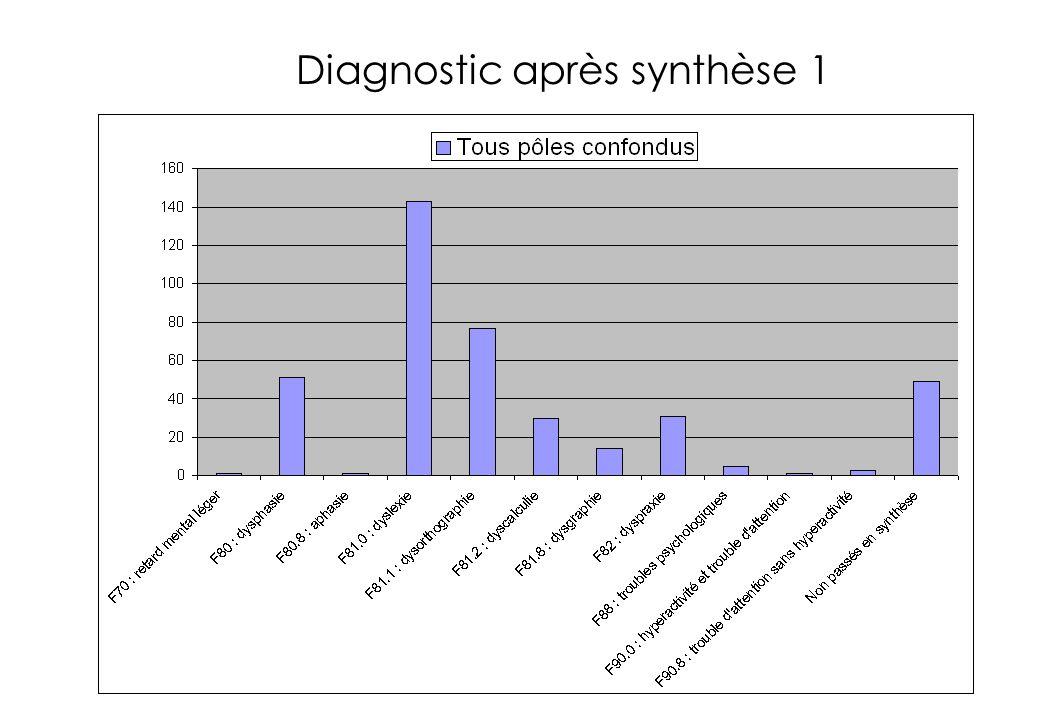 Diagnostic après synthèse 1