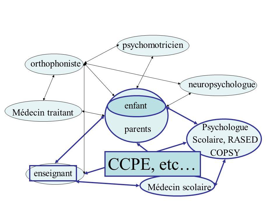 enfant parents orthophoniste psychomotricien neuropsychologue Médecin traitant Médecin scolaire Psychologue Scolaire, RASED COPSY enseignant CCPE, etc