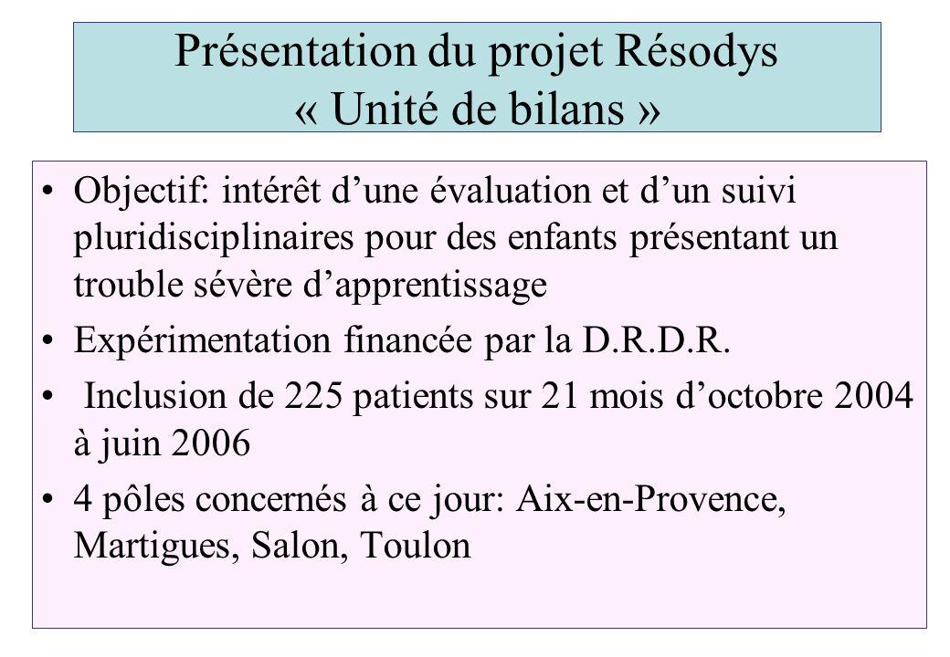 Présentation du projet Résodys « Unité de bilans » Objectif: intérêt dune évaluation et dun suivi pluridisciplinaires pour des enfants présentant un t