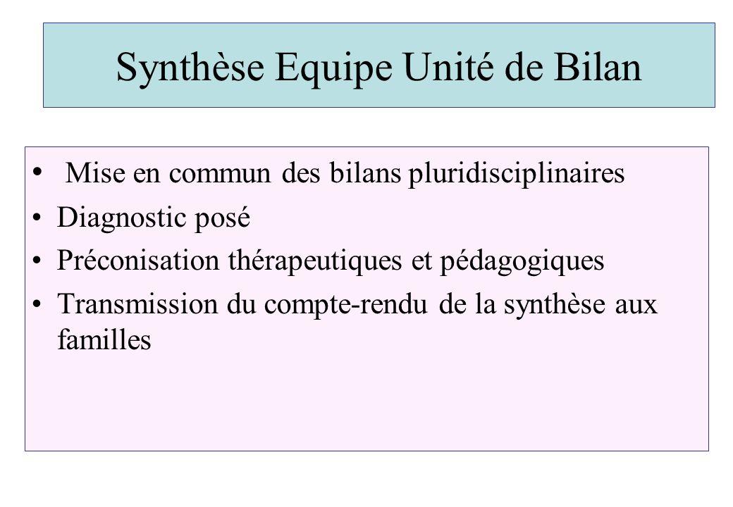 Synthèse Equipe Unité de Bilan Mise en commun des bilans pluridisciplinaires Diagnostic posé Préconisation thérapeutiques et pédagogiques Transmission