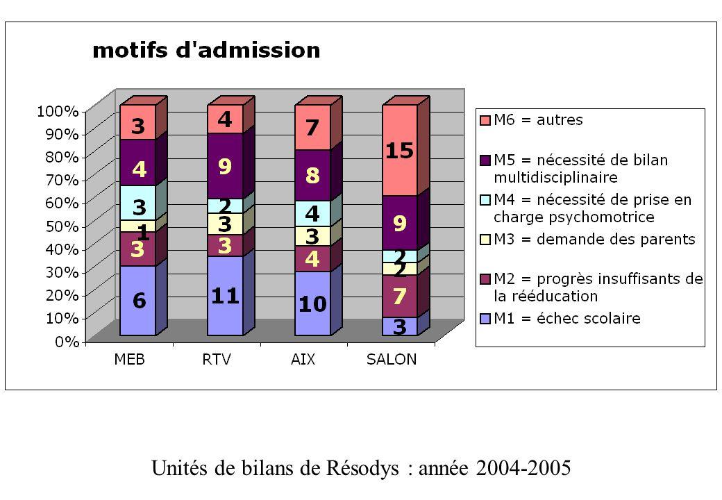 Unités de bilans de Résodys : année 2004-2005
