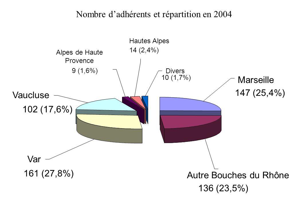 Divers 10 (1,7%) Hautes Alpes 14 (2,4%) Alpes de Haute Provence 9 (1,6%) Vaucluse 102 (17,6%) Var 161 (27,8%) Autre Bouches du Rhône 136 (23,5%) Marse