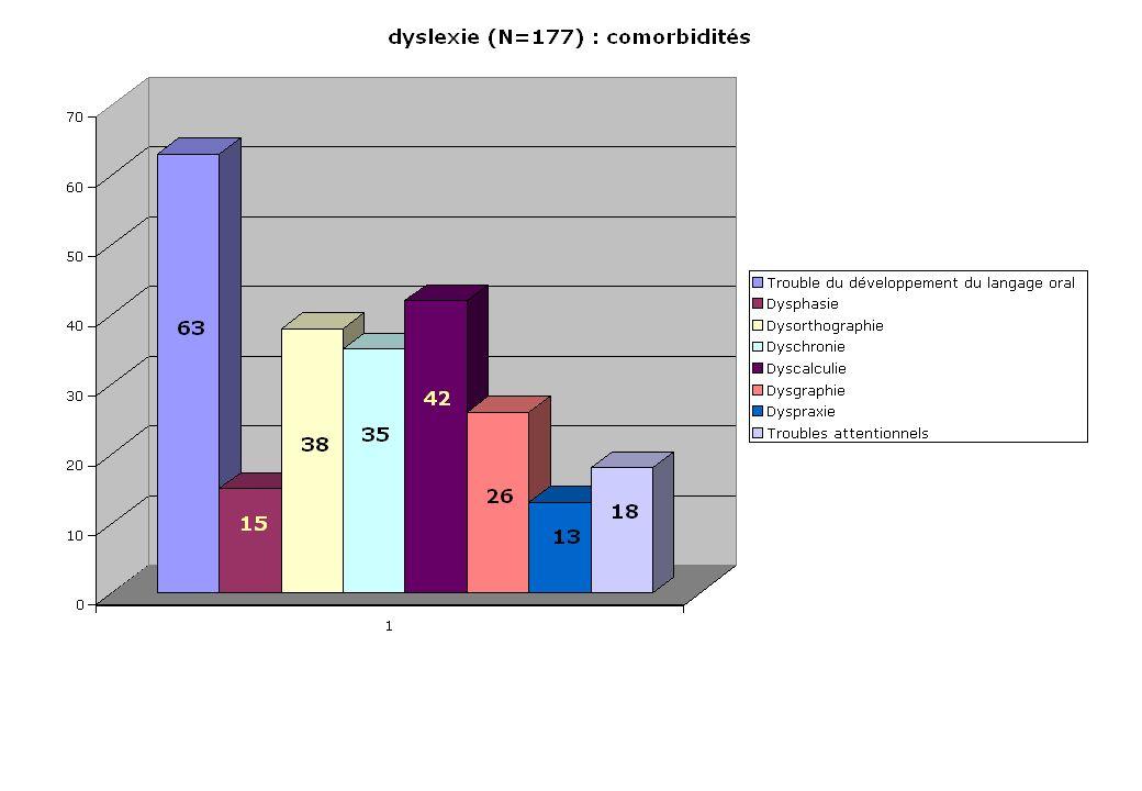 Expérience clinique Évolution de la recherche scientifique 3 constatations 1 - dyslexie = atteinte multi-modulaire intervention de plusieurs professionnels 2 - l analyse du déficit se fait de plus en plus précise l évaluation = élément central de la prise en charge 3 - il existe un continuum de sévérité mise en jeu des moyens doit être graduée