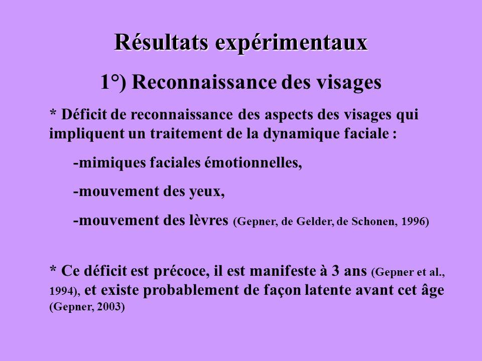 Résultats expérimentaux 1°) Reconnaissance des visages * Déficit de reconnaissance des aspects des visages qui impliquent un traitement de la dynamiqu
