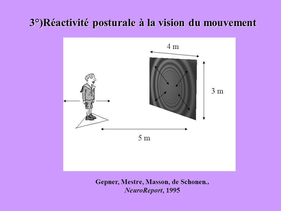3°)Réactivité posturale à la vision du mouvement Gepner, Mestre, Masson, de Schonen., NeuroReport, 1995 4 m 3 m 5 m