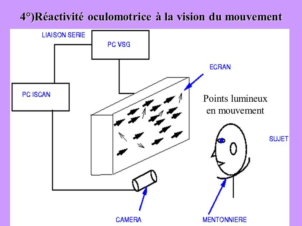 4°)Réactivité oculomotrice à la vision du mouvement Points lumineux en mouvement