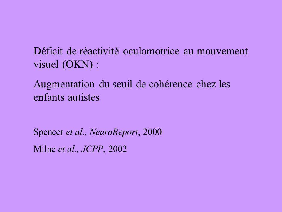 Déficit de réactivité oculomotrice au mouvement visuel (OKN) : Augmentation du seuil de cohérence chez les enfants autistes Spencer et al., NeuroRepor