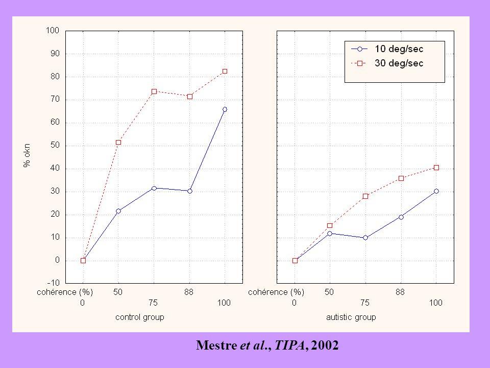 Mestre et al., TIPA, 2002