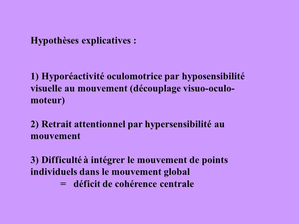 Hypothèses explicatives : 1) Hyporéactivité oculomotrice par hyposensibilité visuelle au mouvement (découplage visuo-oculo- moteur) 2) Retrait attenti