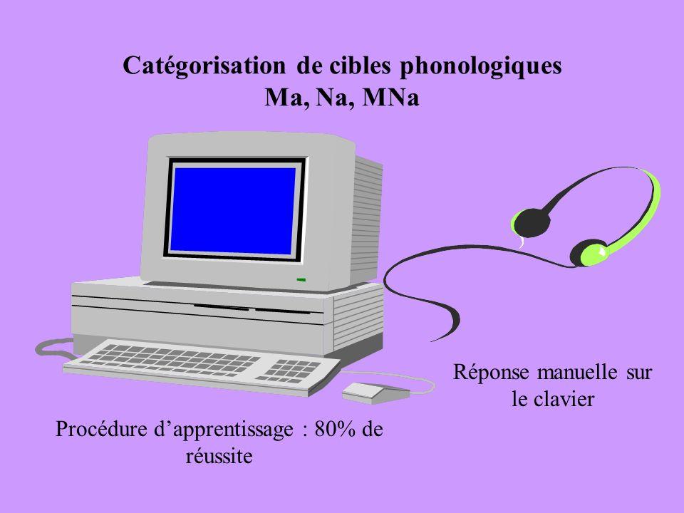 Catégorisation de cibles phonologiques Ma, Na, MNa Réponse manuelle sur le clavier Procédure dapprentissage : 80% de réussite