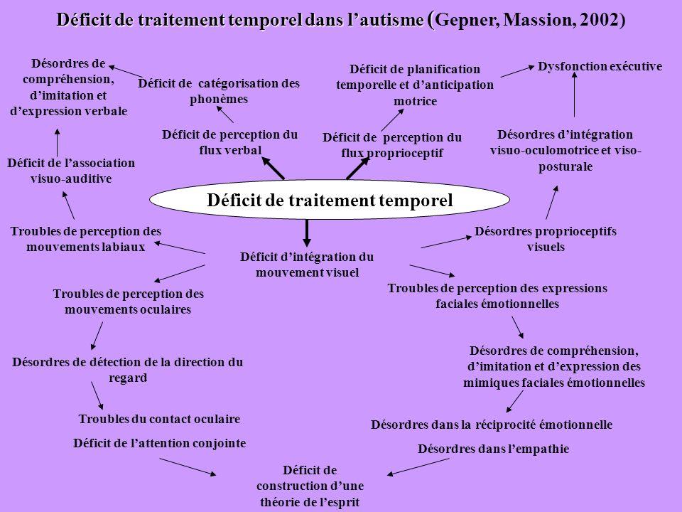 Déficit de traitement temporel Déficit dintégration du mouvement visuel Déficit de traitement temporel dans lautisme ( Déficit de traitement temporel
