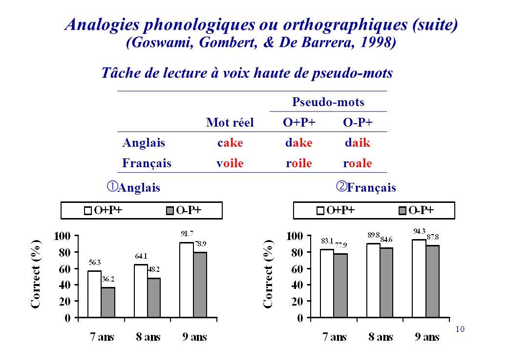 10 Anglais Français Analogies phonologiques ou orthographiques (suite) (Goswami, Gombert, & De Barrera, 1998) Tâche de lecture à voix haute de pseudo-mots Pseudo-mots Mot réelO+P+O-P+ Anglaiscakedakedaik Françaisvoileroileroale