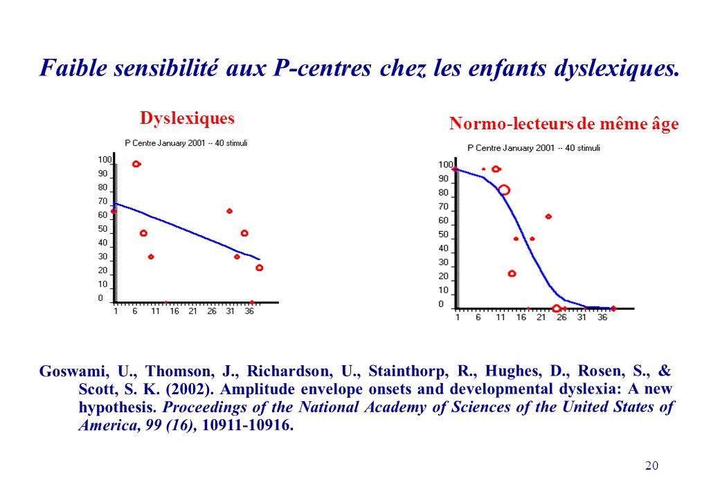 20 Dyslexiques Normo-lecteurs de même âge Goswami, U., Thomson, J., Richardson, U., Stainthorp, R., Hughes, D., Rosen, S., & Scott, S.