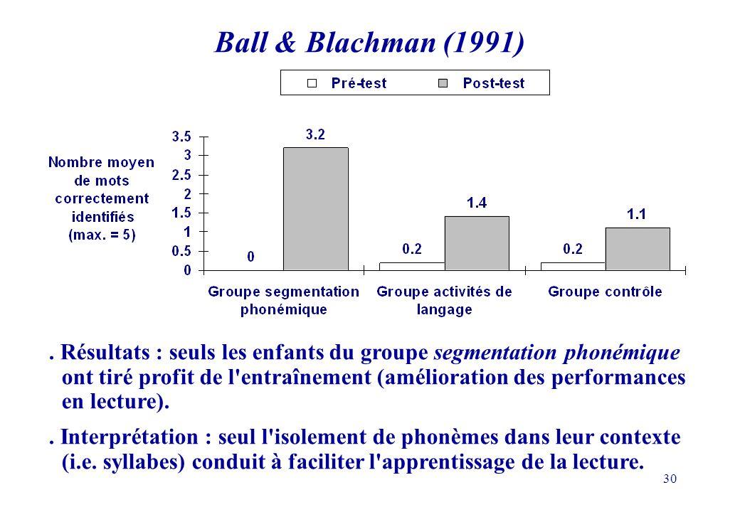 30. Résultats : seuls les enfants du groupe segmentation phonémique ont tiré profit de l'entraînement (amélioration des performances en lecture).. Int