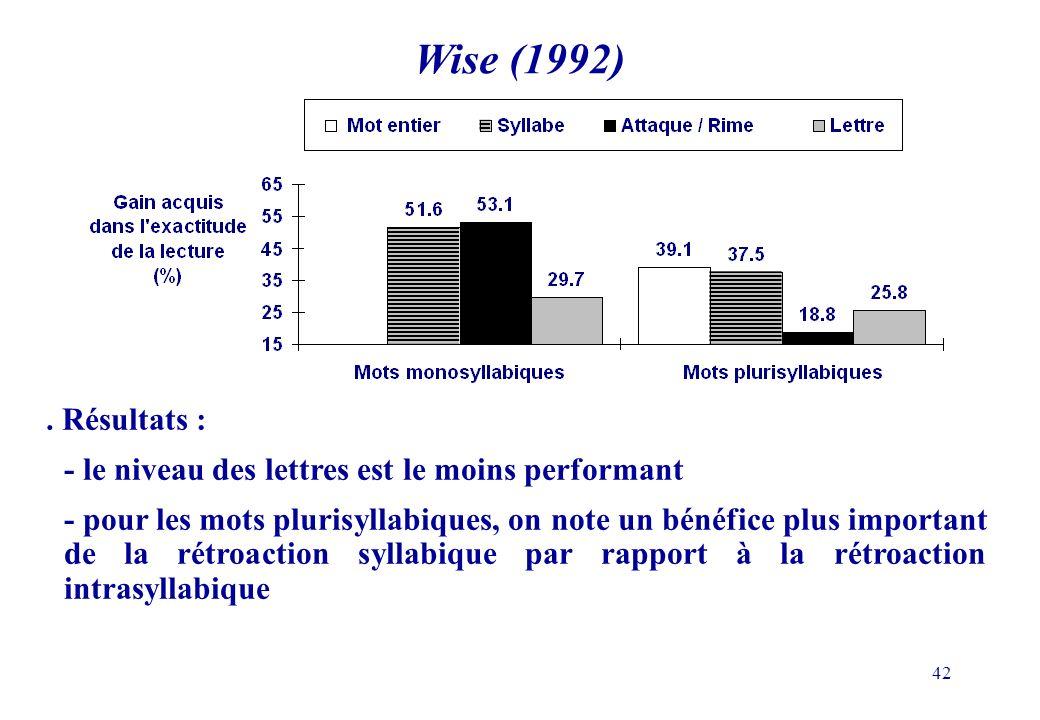42. Résultats : - le niveau des lettres est le moins performant - pour les mots plurisyllabiques, on note un bénéfice plus important de la rétroaction