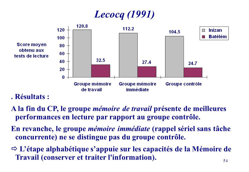 54. Résultats : A la fin du CP, le groupe mémoire de travail présente de meilleures performances en lecture par rapport au groupe contrôle. En revanch