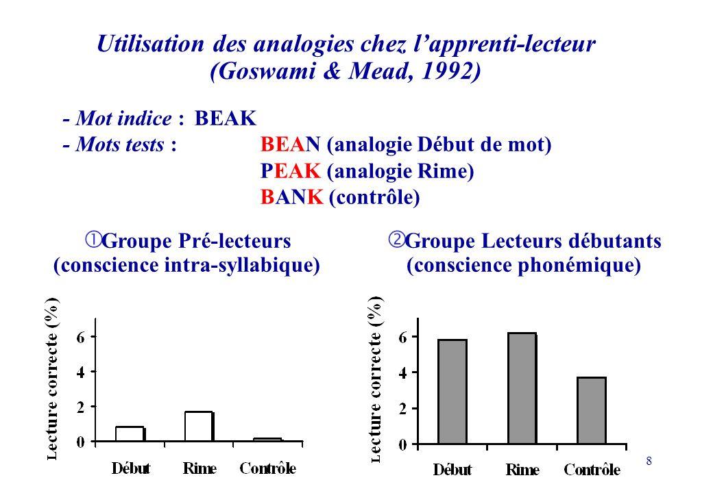 8 Groupe Pré-lecteurs (conscience intra-syllabique) Utilisation des analogies chez lapprenti-lecteur (Goswami & Mead, 1992) - Mot indice : BEAK - Mots tests : BEAN (analogie Début de mot) PEAK (analogie Rime) BANK (contrôle) Groupe Lecteurs débutants (conscience phonémique)
