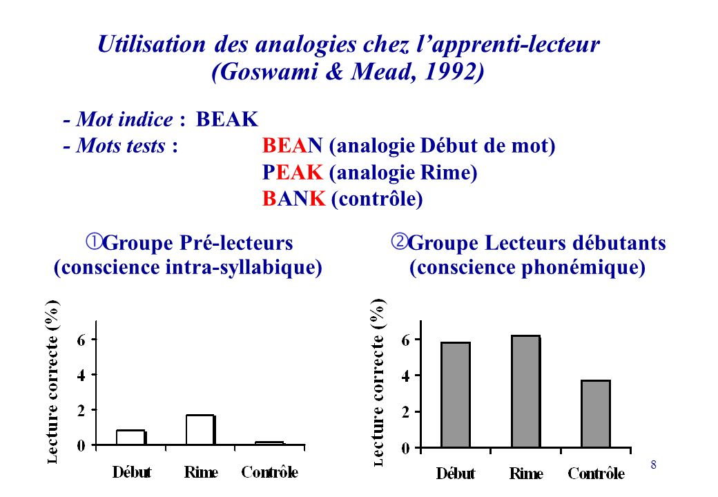 9 Anglais Français Analogies phonologiques ou orthographiques .