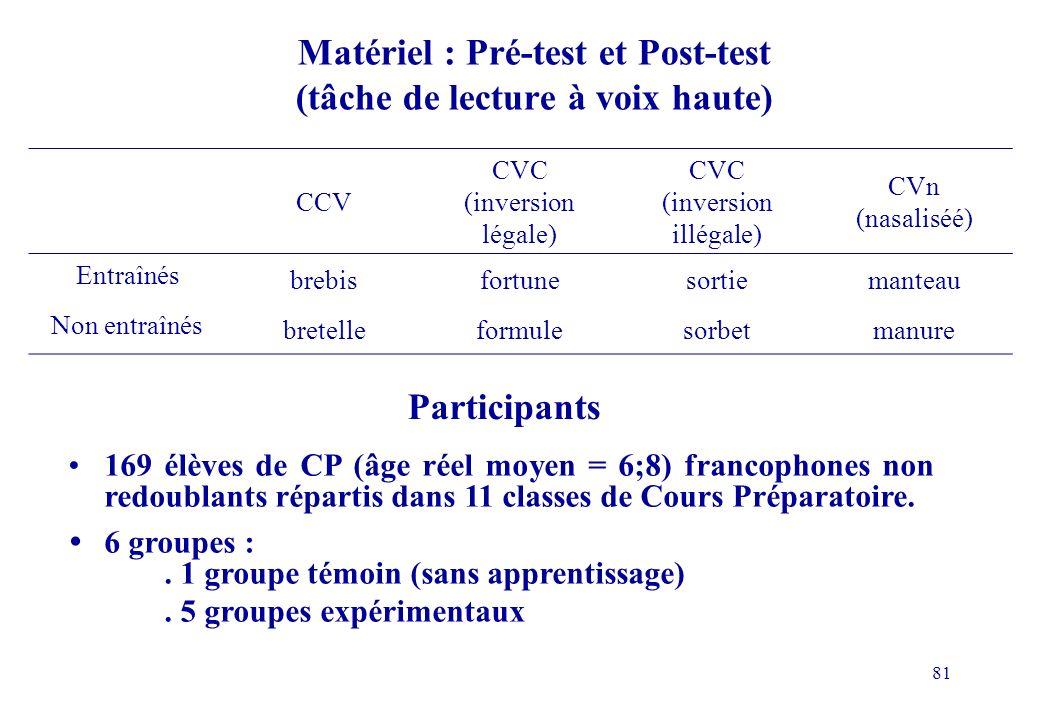 81 Matériel : Pré-test et Post-test (tâche de lecture à voix haute) CCV CVC (inversion légale) CVC (inversion illégale) CVn (nasaliséé) Entraînés brebisfortunesortiemanteau Non entraînés bretelleformulesorbetmanure 169 élèves de CP (âge réel moyen = 6;8) francophones non redoublants répartis dans 11 classes de Cours Préparatoire.