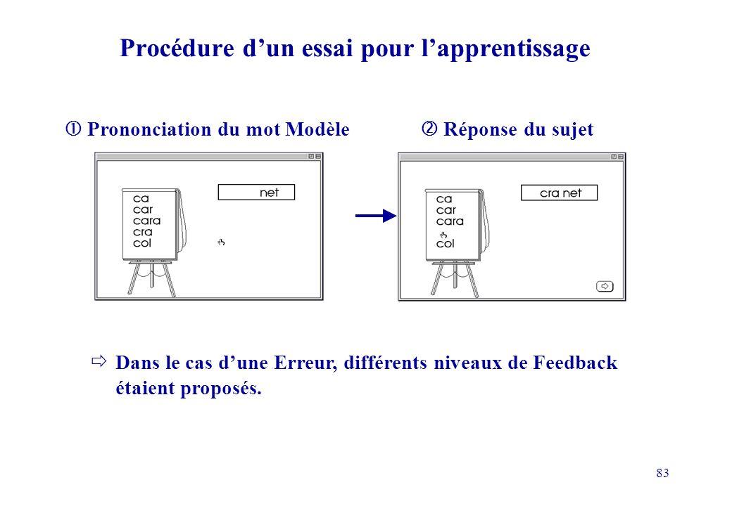 83 Procédure dun essai pour lapprentissage Dans le cas dune Erreur, différents niveaux de Feedback étaient proposés.
