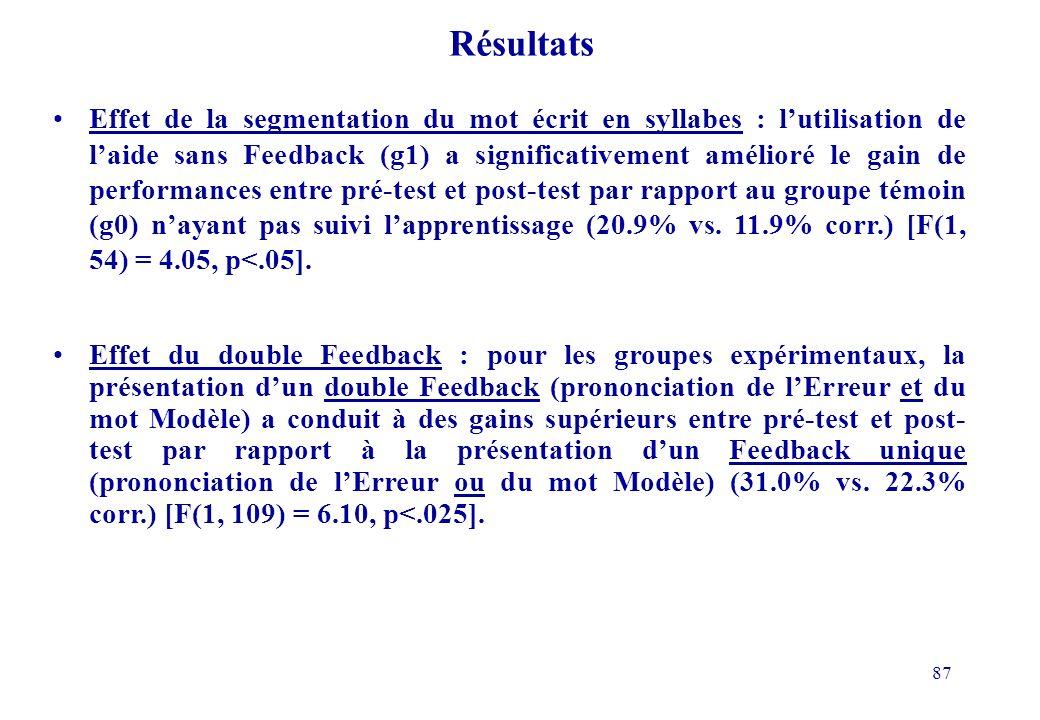 87 Résultats Effet de la segmentation du mot écrit en syllabes : lutilisation de laide sans Feedback (g1) a significativement amélioré le gain de performances entre pré-test et post-test par rapport au groupe témoin (g0) nayant pas suivi lapprentissage (20.9% vs.