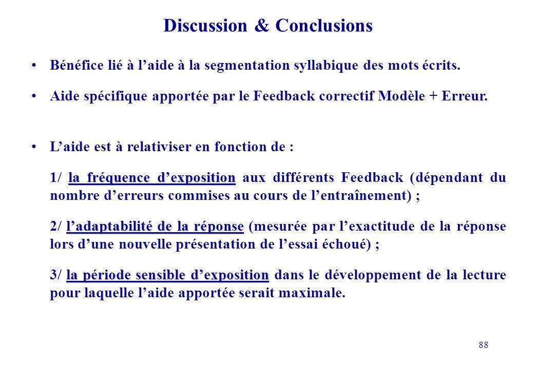 88 Discussion & Conclusions Bénéfice lié à laide à la segmentation syllabique des mots écrits.