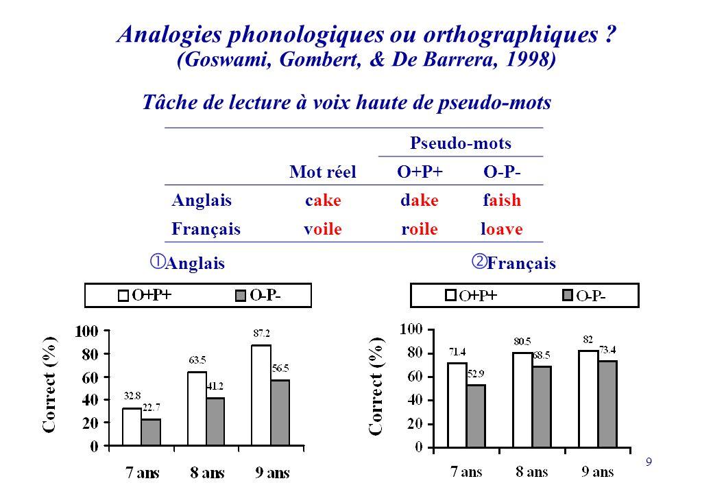 80 Hypothèses La segmentation dun mot écrit en syllabes apporte une aide à la lecture de mots comportant une syllabe initiale complexe.