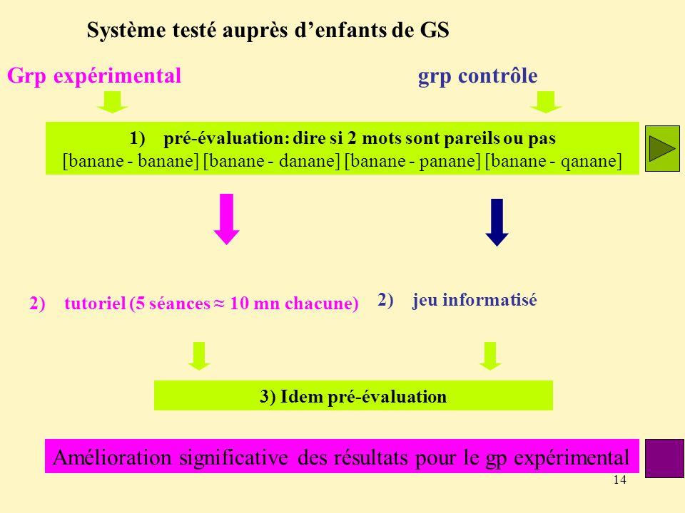 14 Système testé auprès denfants de GS Grp expérimental grp contrôle 1)pré-évaluation: dire si 2 mots sont pareils ou pas [banane - banane] [banane -