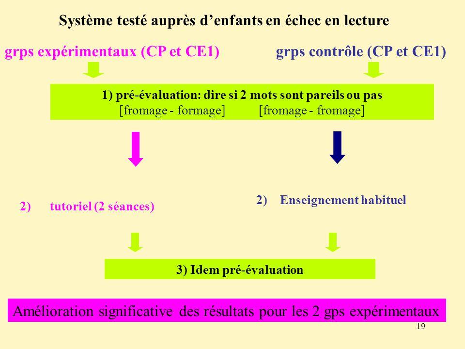 19 Système testé auprès denfants en échec en lecture grps expérimentaux (CP et CE1) grps contrôle (CP et CE1) 1) pré-évaluation: dire si 2 mots sont p