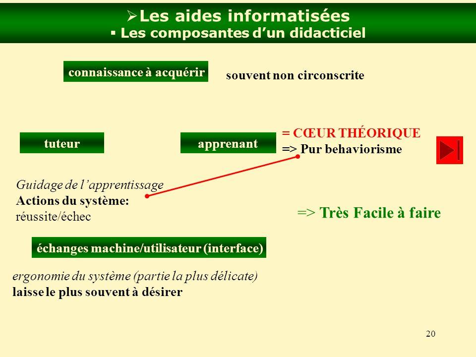 20 Les aides informatisées Les composantes dun didacticiel connaissance à acquérir apprenanttuteur échanges machine/utilisateur (interface) = CŒUR THÉ