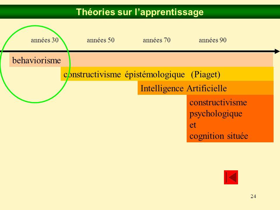 24 Théories sur lapprentissage années 30années 50années 70années 90 constructivisme épistémologique (Piaget) behaviorisme Intelligence Artificielle co
