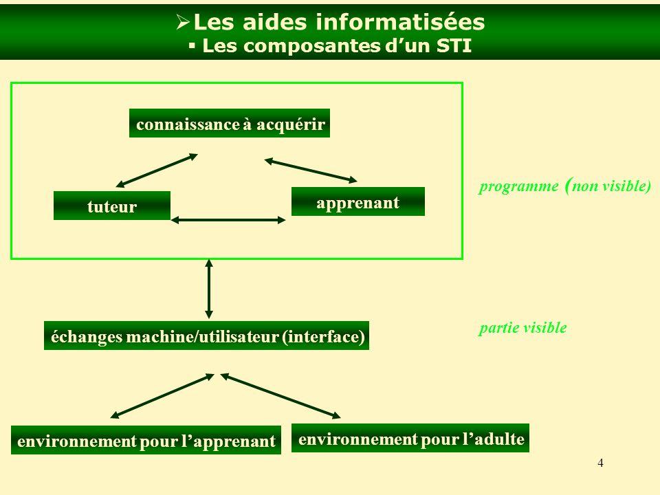 4 Les aides informatisées Les composantes dun STI connaissance à acquérir tuteur apprenant programme ( non visible) partie visible échanges machine/ut