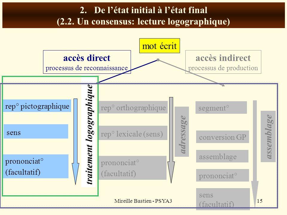 Mireille Bastien - PSYA315 2.De létat initial à létat final (2.2. Un consensus: lecture logographique) mot écrit accès direct processus de reconnaissa