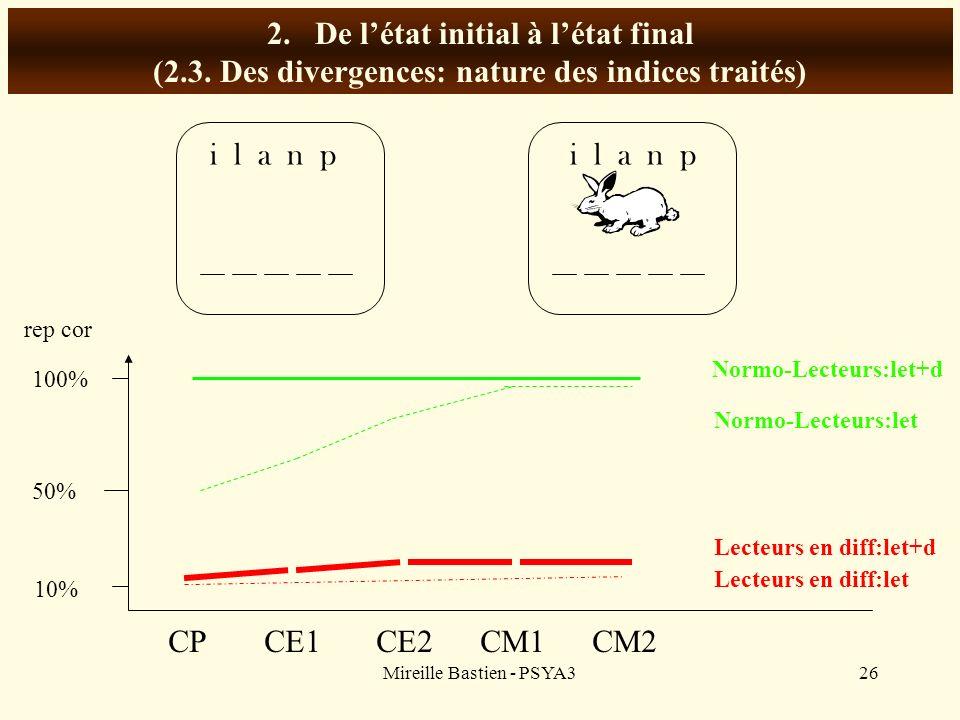Mireille Bastien - PSYA326 2.De létat initial à létat final (2.3. Des divergences: nature des indices traités) i l a n p 100% 50% CPCE1 CE2 CM1 CM2 10