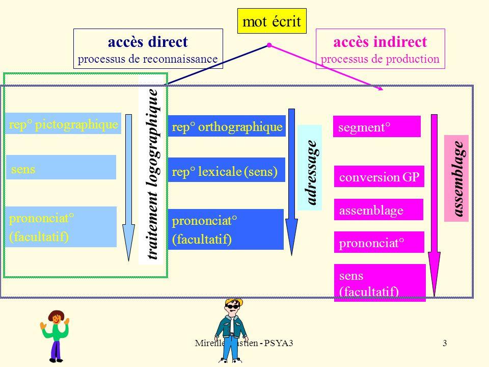 Mireille Bastien - PSYA33 mot écrit accès direct processus de reconnaissance rep° orthographique rep° lexicale (sens) prononciat° (facultatif) adressa