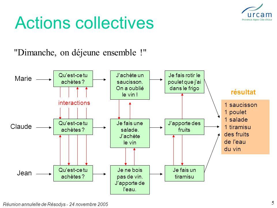 Réunion annulelle de Résodys - 24 novembre 2005 5 Actions collectives Marie Qu est-ce tu achètes .