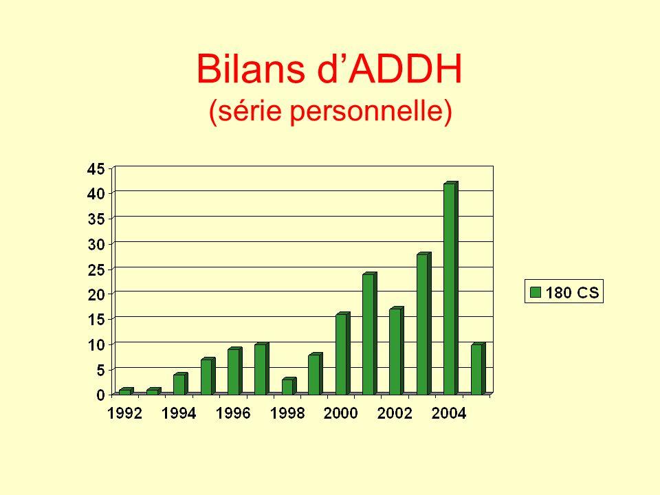 Bilans dADDH (série personnelle)
