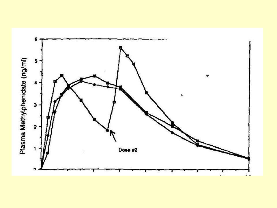 Efficacité 1996: 161 études randomisées Efficacité chez 70-75% des enfants –Hyperactivité –Impulsivité –Attention –Comportements sociaux, scolaires et familiaux –Troubles des conduites –Apprentissages, rééducations, psychothérapies –Estime de soi A long terme: traitements combinés