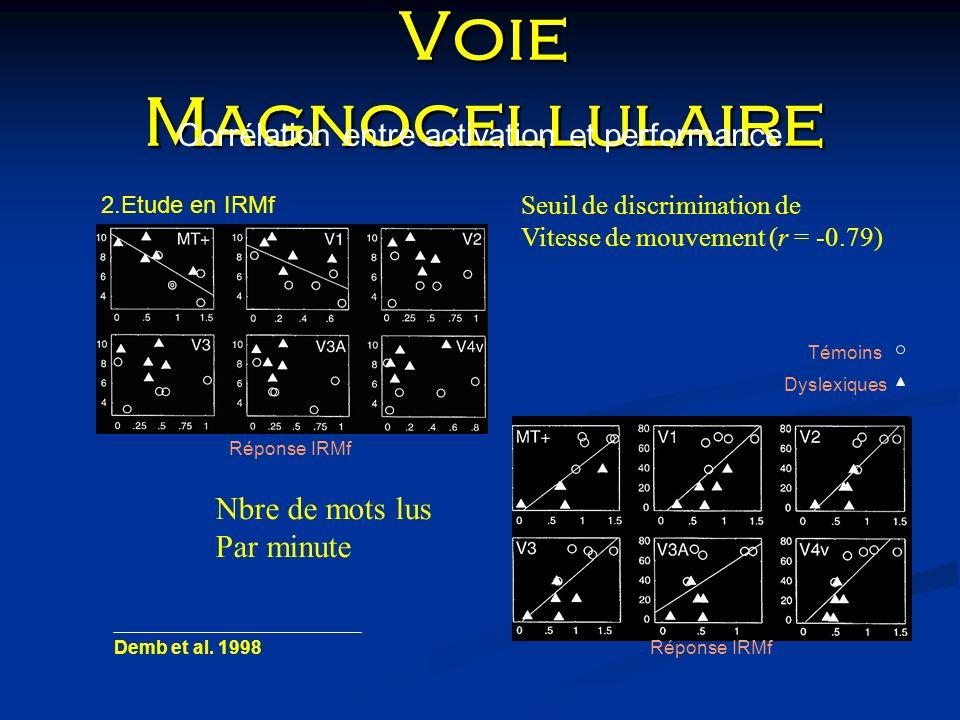 Voie Magnocellulaire Corrélation entre activation et performance 2.Etude en IRMf Demb et al. 1998Réponse IRMf Témoins Dyslexiques Seuil de discriminat