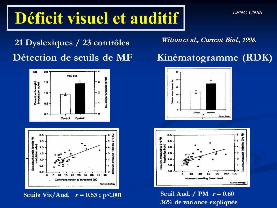 LPNC-CNRS Déficit visuel et auditif Witton et al., Current Biol., 1998. 21 Dyslexiques / 23 contrôles Détection de seuils de MF Kinématogramme (RDK) S