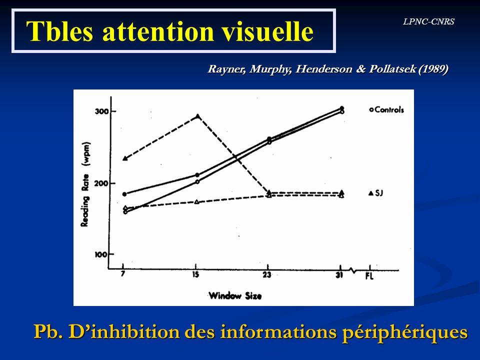 LPNC-CNRS Tbles attention visuelle Rayner, Murphy, Henderson & Pollatsek (1989) Pb. Dinhibition des informations périphériques