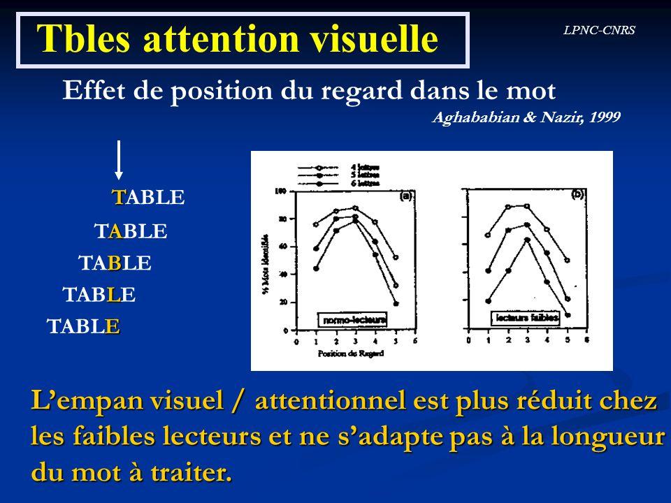 LPNC-CNRS Tbles attention visuelle Effet de position du regard dans le mot Aghababian & Nazir, 1999 T TABLE A TABLE B TABLE L TABLE E TABLE Lempan vis