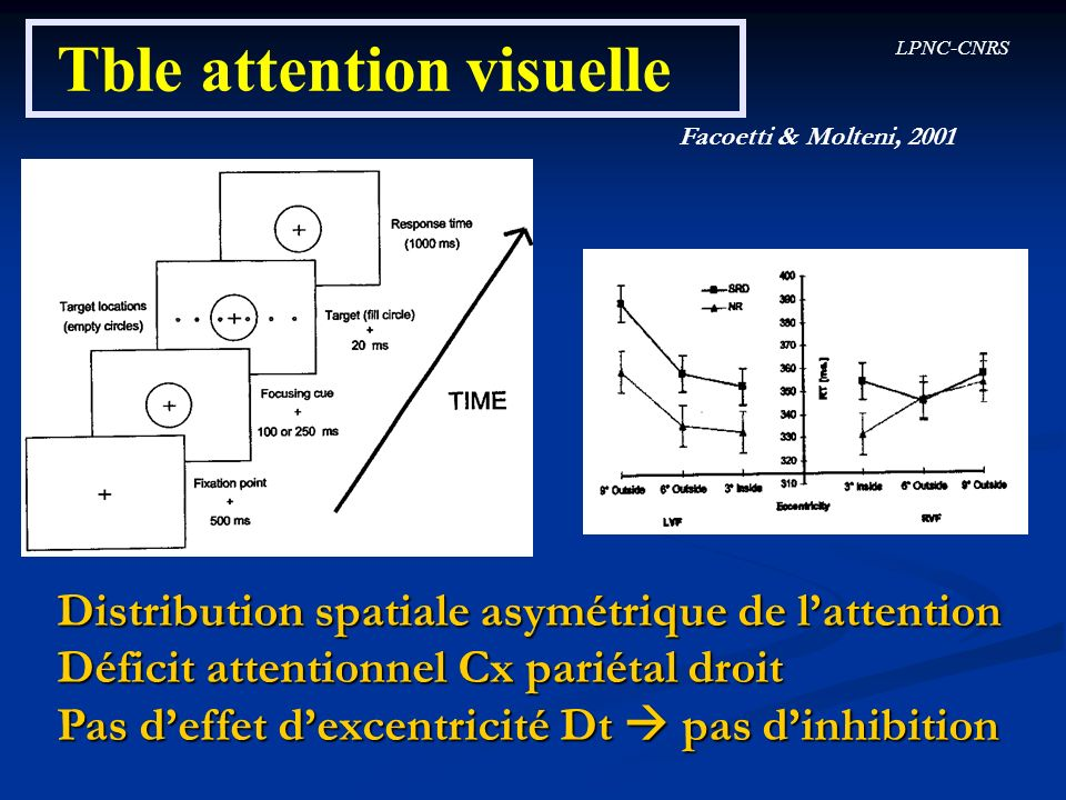 LPNC-CNRS Tble attention visuelle Facoetti & Molteni, 2001 Distribution spatiale asymétrique de lattention Déficit attentionnel Cx pariétal droit Pas