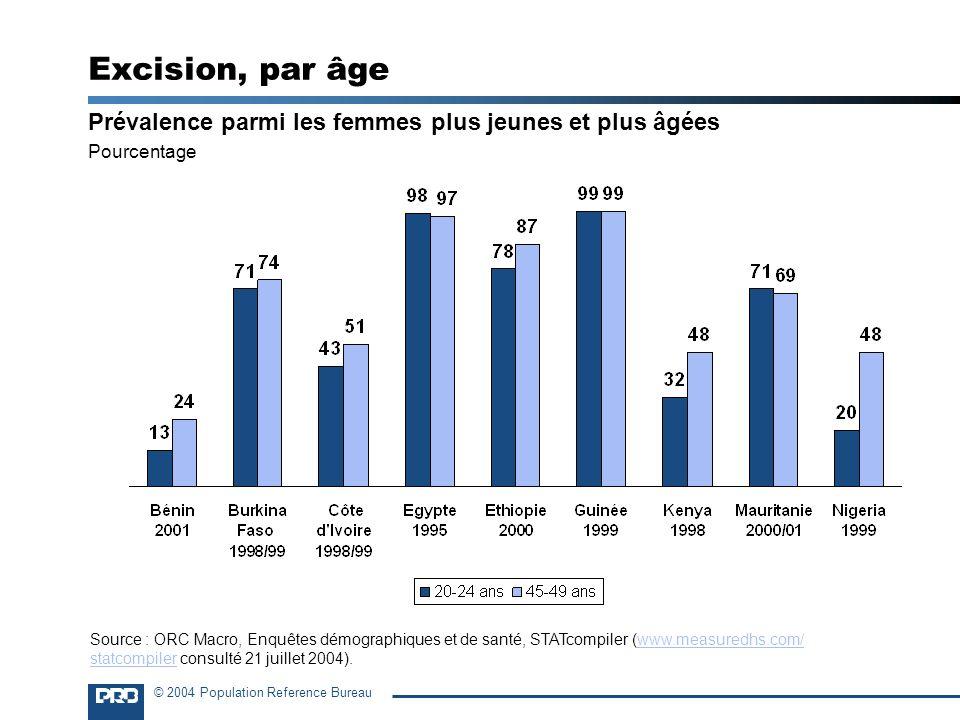 © 2004 Population Reference Bureau Excision, par âge Prévalence parmi les femmes plus jeunes et plus âgées Pourcentage Source : ORC Macro, Enquêtes dé