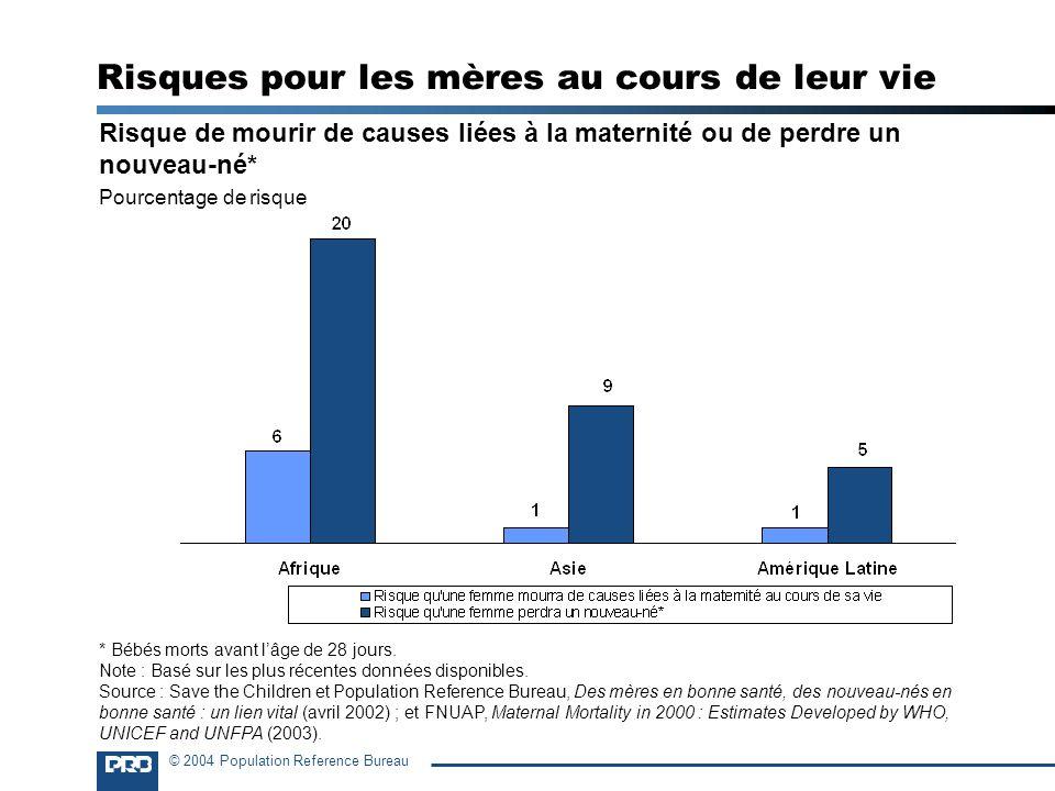 © 2004 Population Reference Bureau Risques pour les mères au cours de leur vie Risque de mourir de causes liées à la maternité ou de perdre un nouveau