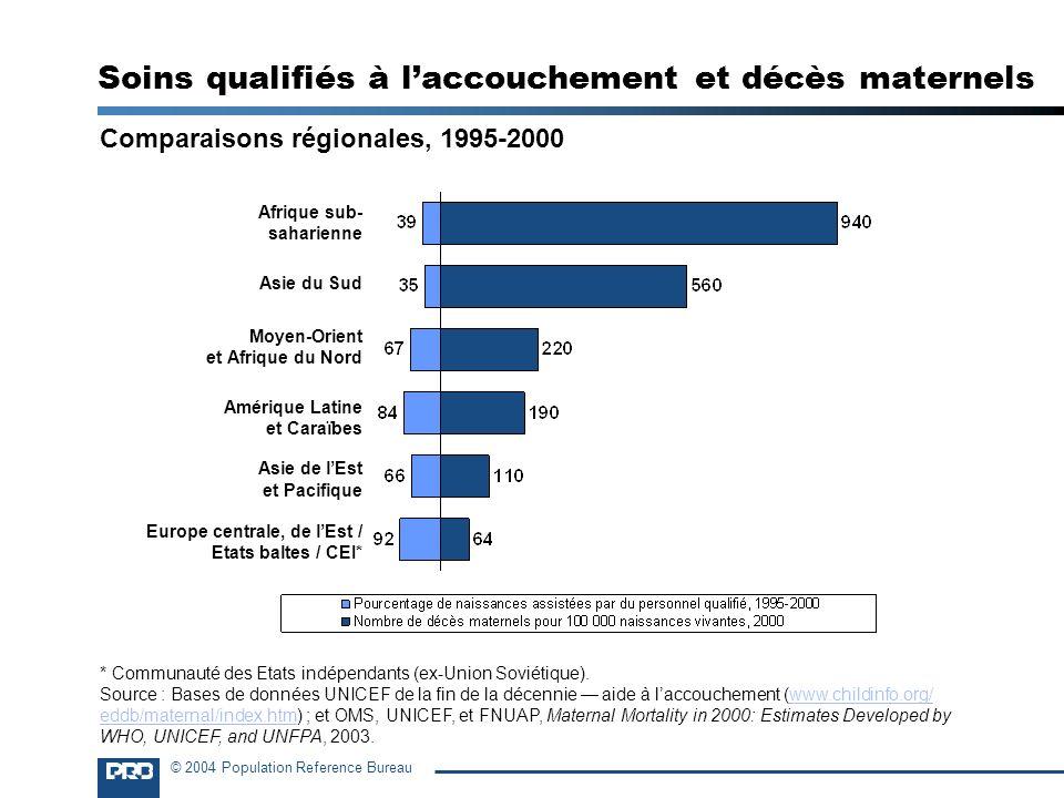 © 2004 Population Reference Bureau Soins qualifiés à laccouchement et décès maternels Comparaisons régionales, 1995-2000 Afrique sub- saharienne Asie
