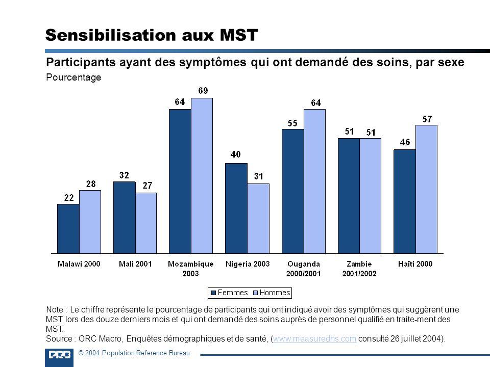 © 2004 Population Reference Bureau Participants ayant des symptômes qui ont demandé des soins, par sexe Pourcentage Sensibilisation aux MST Note : Le