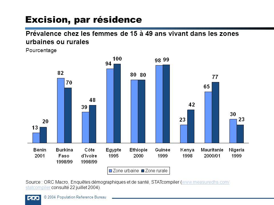 © 2004 Population Reference Bureau Excision, par résidence Prévalence chez les femmes de 15 à 49 ans vivant dans les zones urbaines ou rurales Pourcen